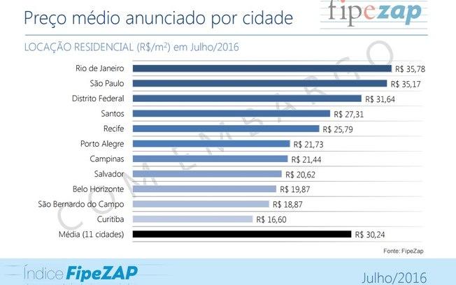 A média das 11 cidades avaliadas é de R$30,24 por metro quadrado
