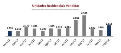Mercado imobiliário de São Paulo apresenta bons resultados em março
